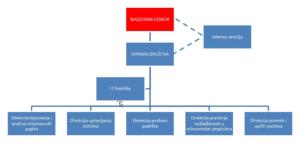 Organizacijska struktura HMID d.o.o.