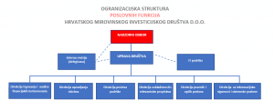 organizacijska struktura hmid